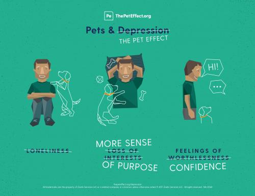 Pets & Depression