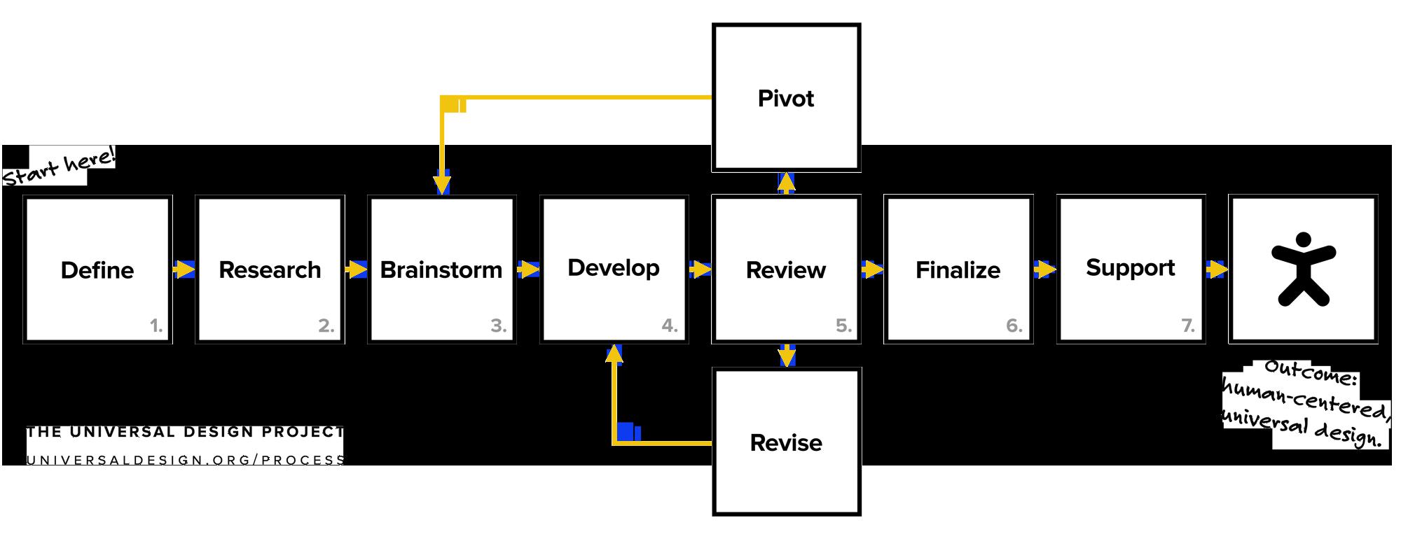 process-yellow-arrows